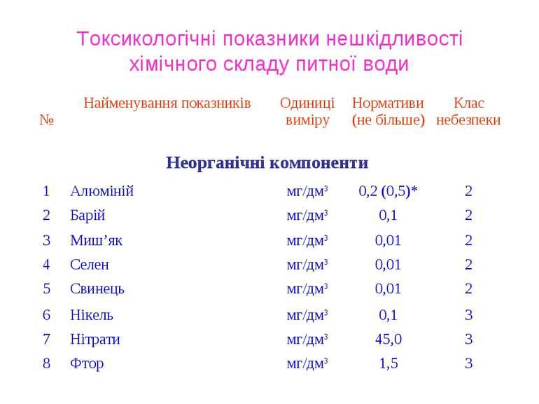 Токсикологічні показники нешкідливості хімічного складу питної води № Наймену...