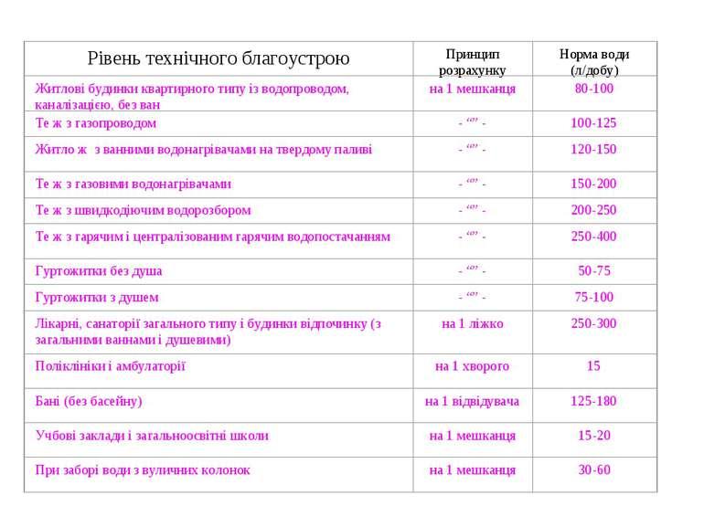 Таблиця Норми водоспоживання для житлових і громадських будівель