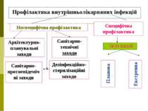 Неспецифічна профілактика Специфічна профілактика Профілактика внутрішньоліка...