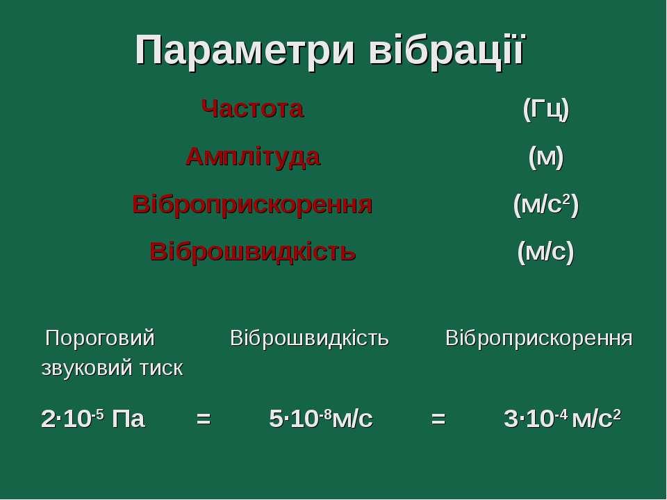 Параметри вібрації Пороговий Віброшвидкість Віброприскорення звуковий тиск 2·...