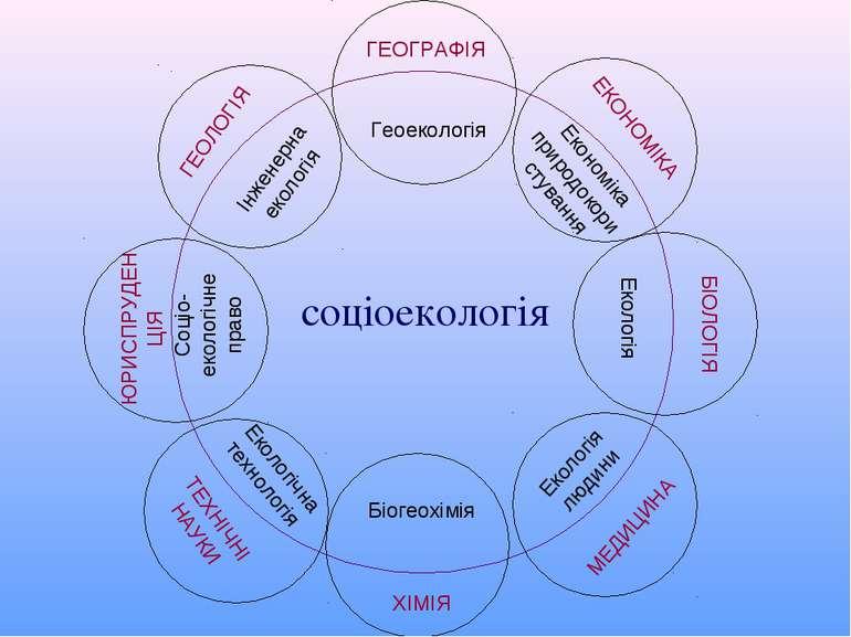 соціоекологія ГЕОГРАФІЯ Геоекологія ЕКОНОМІКА Економіка природокористування Б...