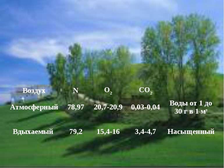 Воздух N О2 СО2 Атмосферный 78,97 20,7-20,9 0,03-0,04 Воды от 1 до 30 г в 1 м...