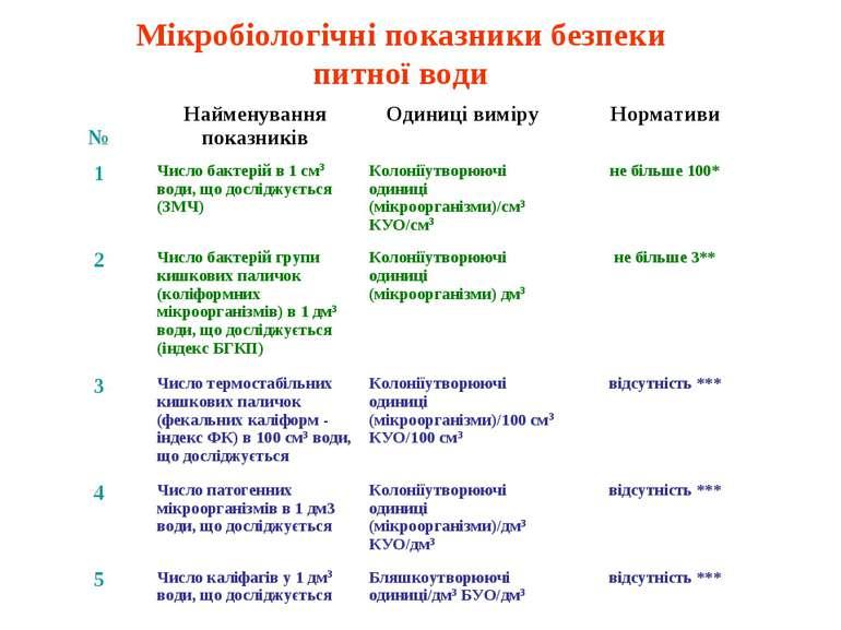 Мікробіологічні показники безпеки питної води № Найменування показників Одини...