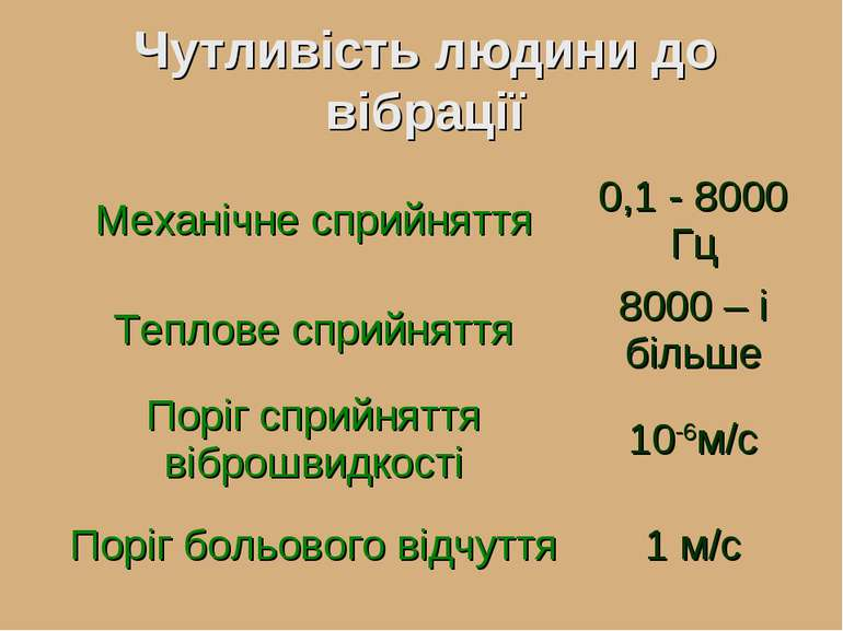 Чутливість людини до вібрації Механічне сприйняття 0,1 - 8000 Гц Теплове спри...