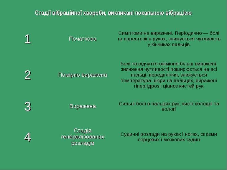 Стадії вібраційної хвороби, викликані локальною вібрацією 1 Початкова Симптом...