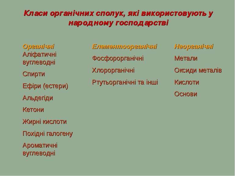 Класи органічних сполук, які використовують у народному господарстві Органічн...