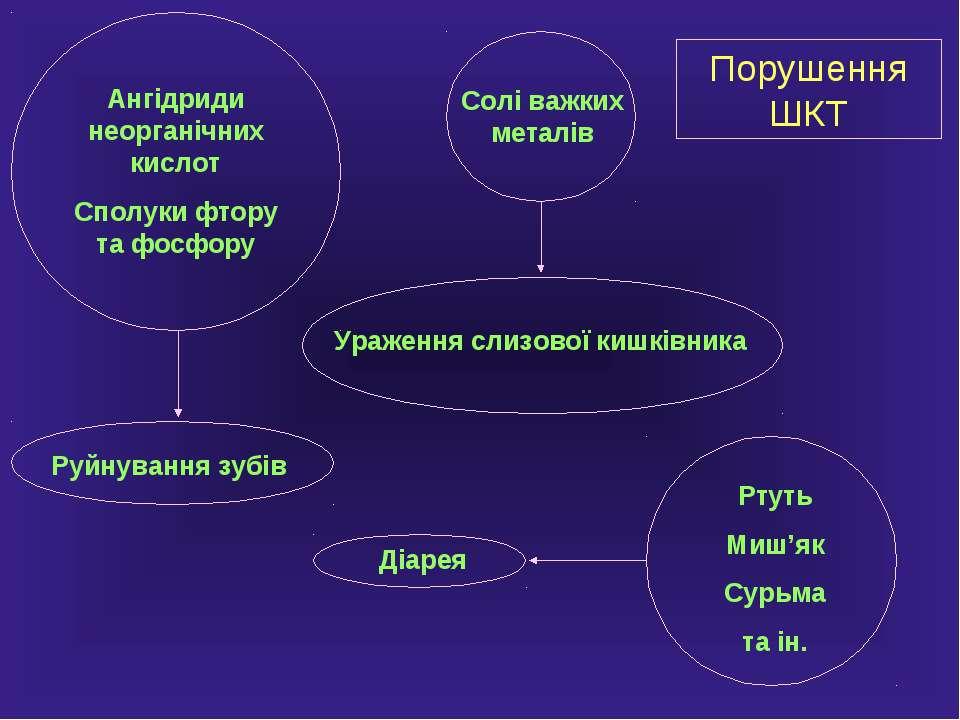 Ангідриди неорганічних кислот Сполуки фтору та фосфору Руйнування зубів Солі ...
