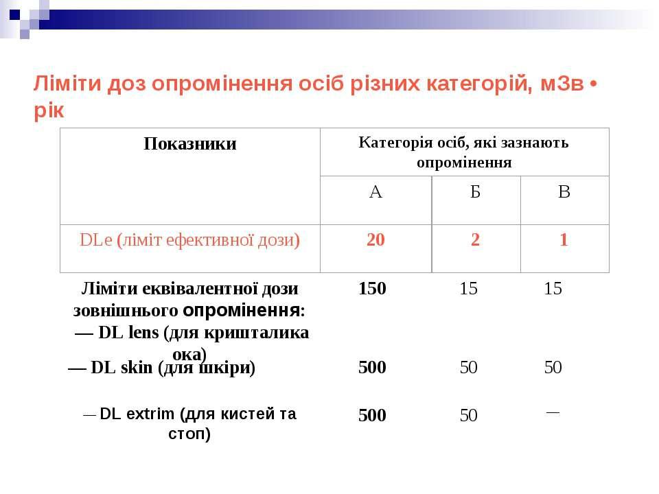 Ліміти доз опромінення осіб різних категорій, мЗв • рік