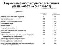 Норми загального штучного освітлення (БНіП ІІ-69-78 та БНіП ІІ-4-79) Приміщен...