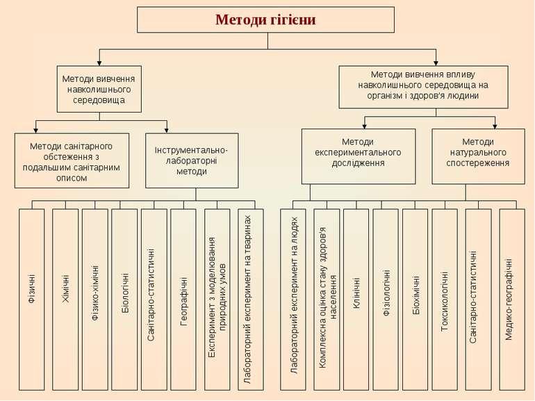 Методи гігієни Методи вивчення навколишнього середовища Методи вивчення вплив...