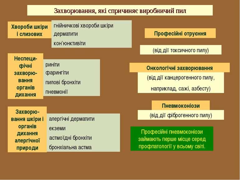 Захворювання, які спричиняє виробничий пил Хвороби шкіри і слизових гнійничко...