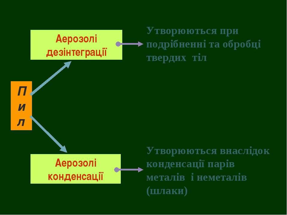 Пил Аерозолі дезінтеграції Аерозолі конденсації Утворюються при подрібненні т...