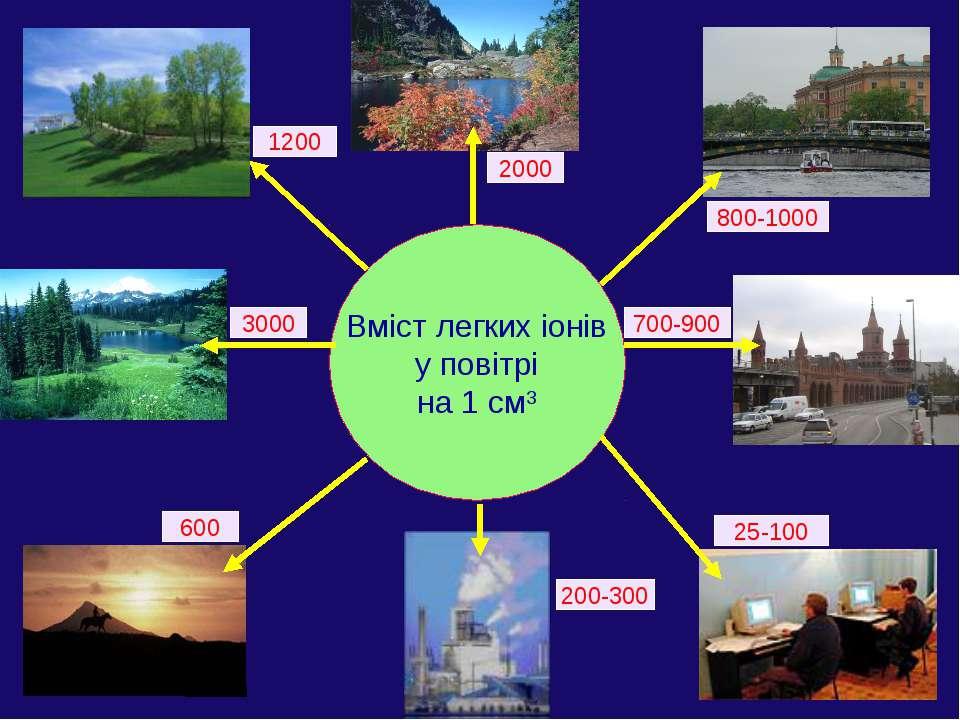 Вміст легких іонів у повітрі на 1 см3 25-100 700-900 2000 600 1200 800-1000 2...
