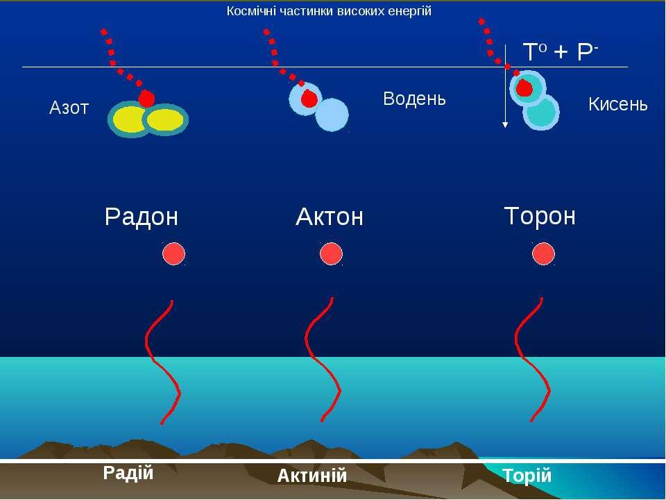 Радій Актиній Торій Радон Актон Торон To + P- Космічні частинки високих енерг...