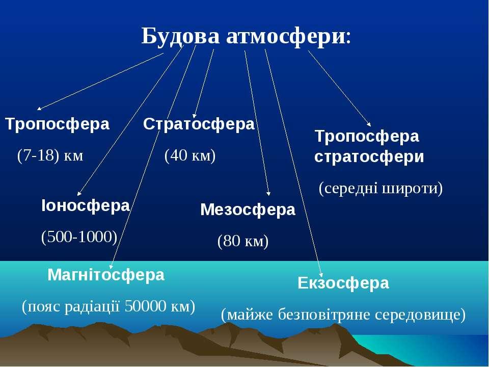 Будова атмосфери: Тропосфера (7-18) км Стратосфера (40 км) Тропосфера стратос...