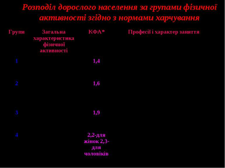 Розподіл дорослого населення за групами фізичної активності згідно з нормами ...