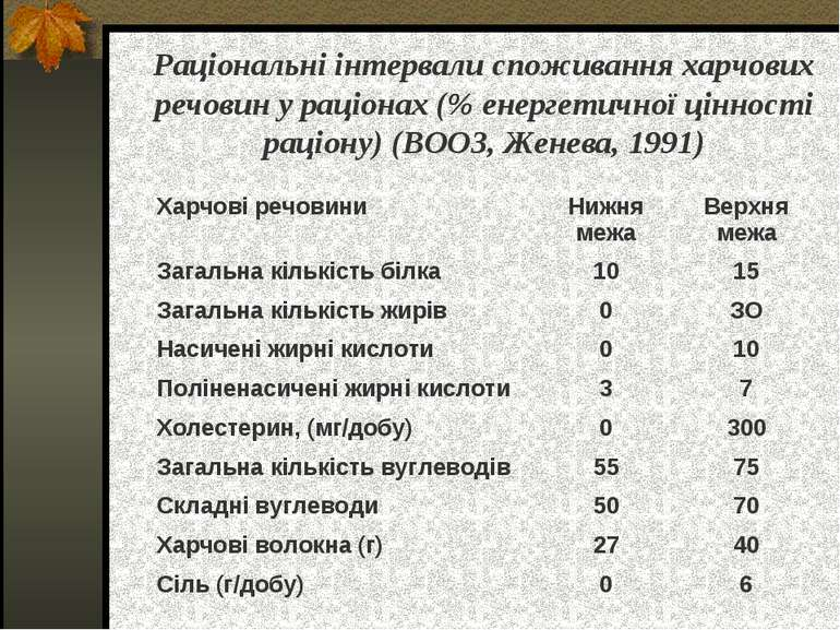 Раціональні інтервали споживання харчових речовин у раціонах (% енергетичної ...
