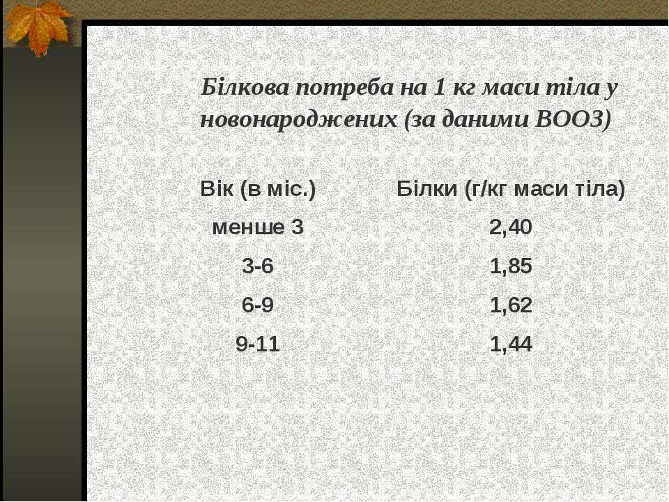 Білкова потреба на 1 кг маси тіла у новонароджених (за даними ВООЗ) Вік (в мі...