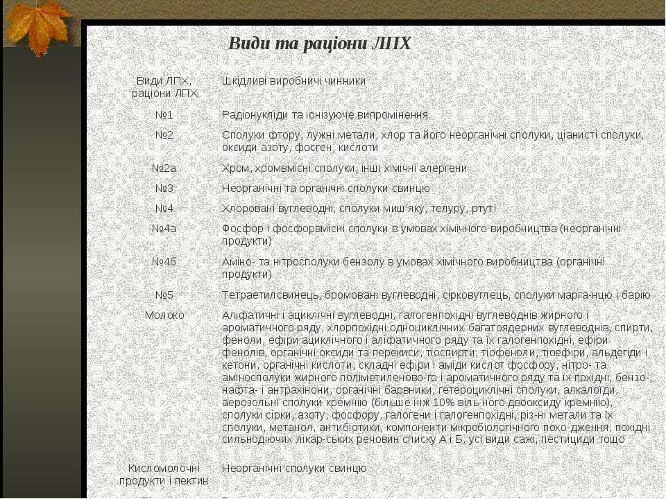 Види та раціони ЛПХ Види ЛПХ, раціони ЛПХ Шкідливі виробничі чинники №1 Радіо...