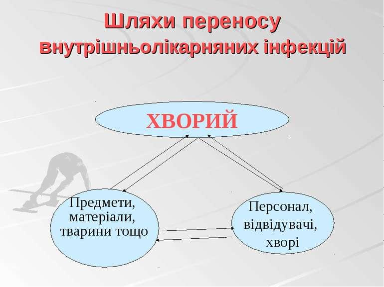 Шляхи переносу внутрішньолікарняних інфекцій ХВОРИЙ Предмети, матеріали, твар...
