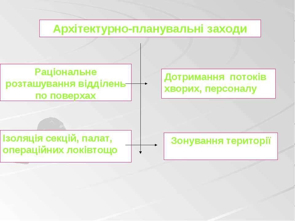 Архітектурно-планувальні заходи Ізоляція секцій, палат, операційних локівтощо...