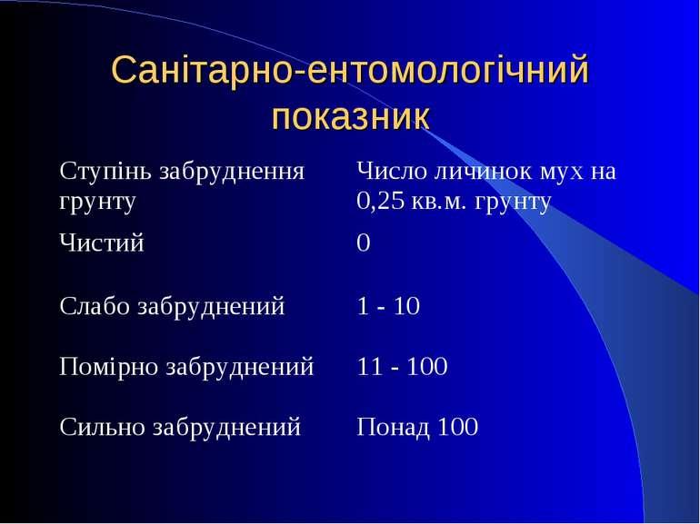 Санітарно-ентомологічний показник Ступінь забруднення грунту Число личинок му...