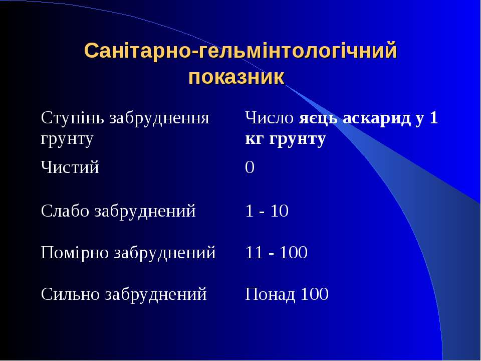 Санітарно-гельмінтологічний показник Ступінь забруднення грунту Число яєць ас...
