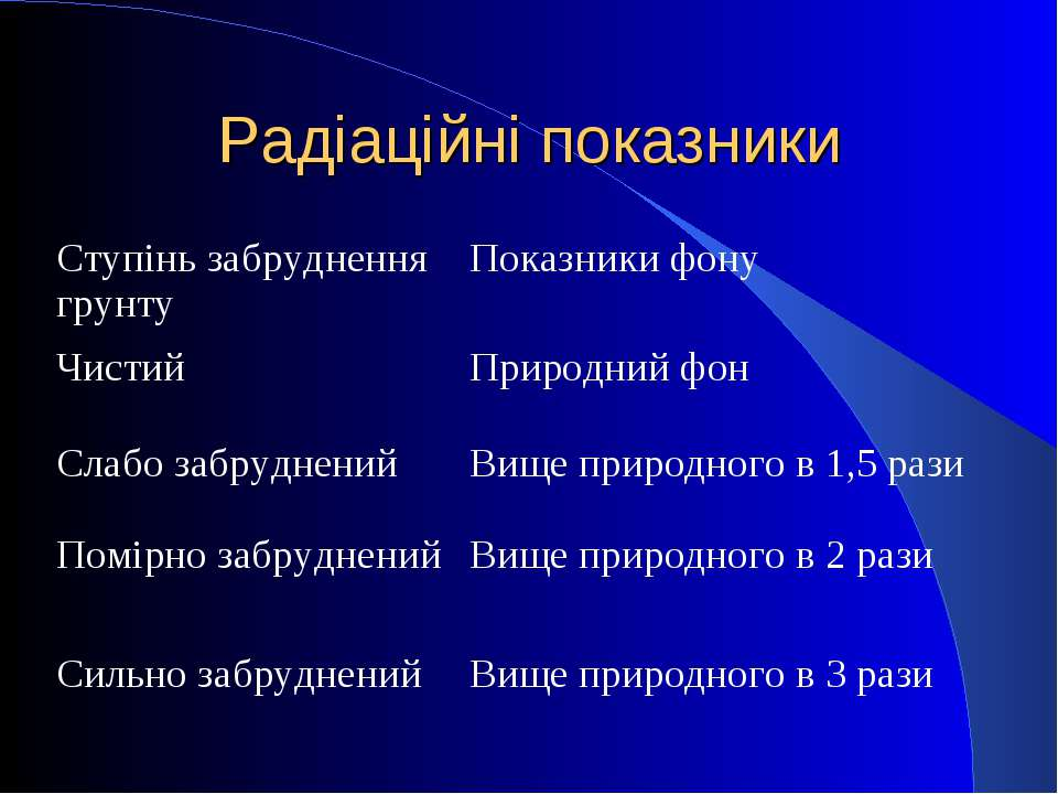 Радіаційні показники Ступінь забруднення грунту Показники фону Чистий Природн...