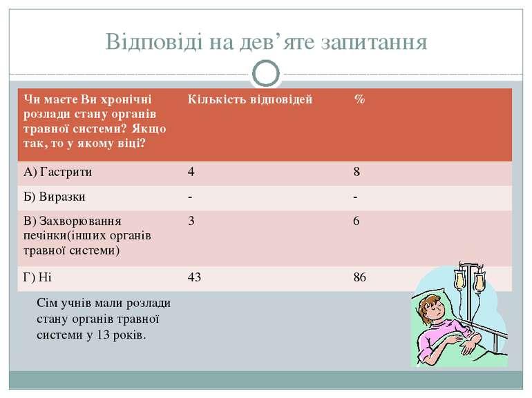 Відповіді на дев'яте запитання Сім учнів мали розлади стану органів травної с...