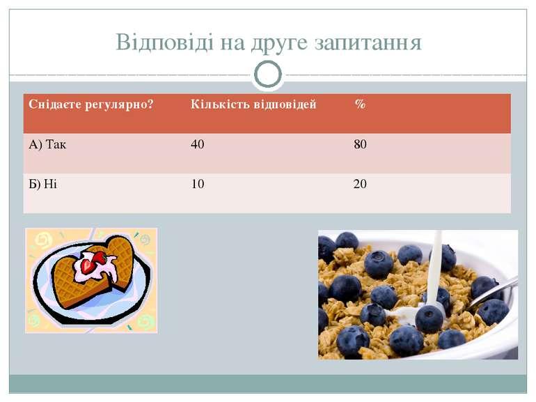 Відповіді на друге запитання Снідаєте регулярно? Кількість відповідей % А) Та...