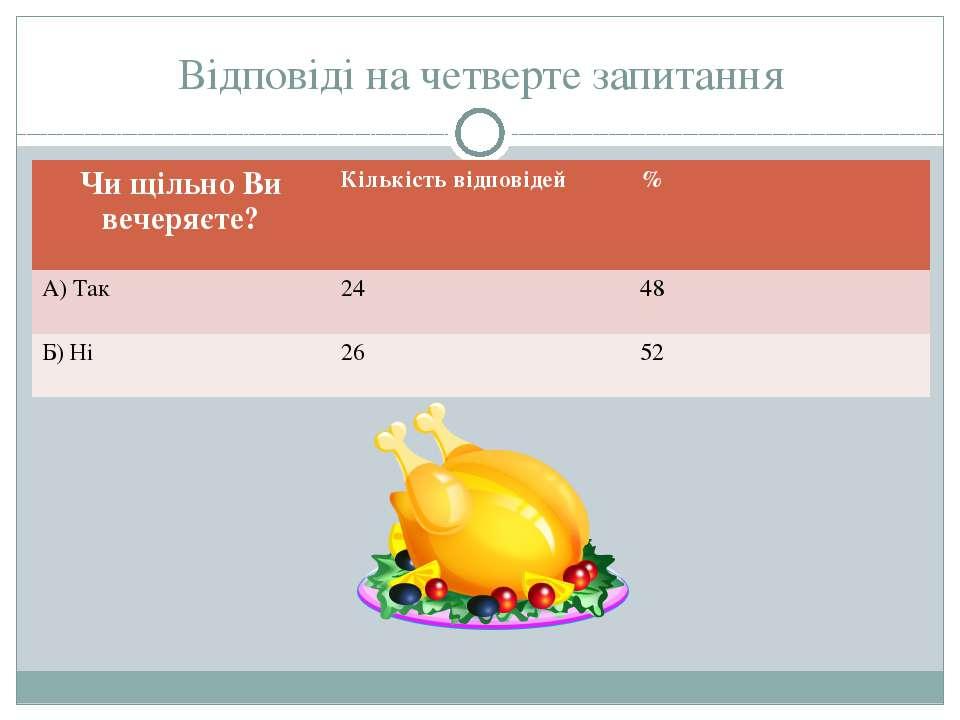 Відповіді на четверте запитання Чи щільно Ви вечеряєте? Кількість відповідей ...