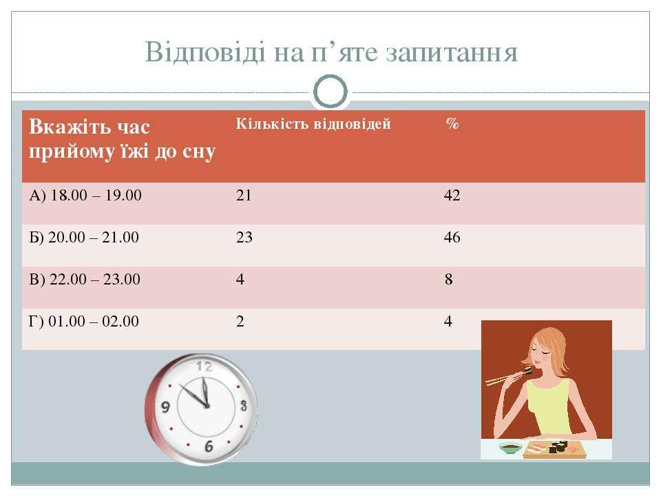 Відповіді на п'яте запитання Вкажіть час прийому їжі досну Кількість відповід...