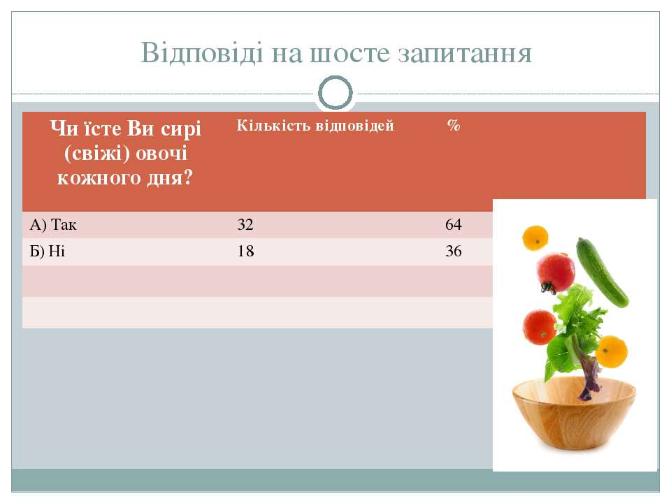 Відповіді на шосте запитання Чи їсте Ви сирі (свіжі) овочі кожного дня? Кільк...