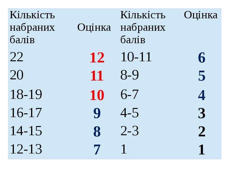 Кількість набраних балів Оцінка Кількість набраних балів Оцінка 22 12 10-11 6...