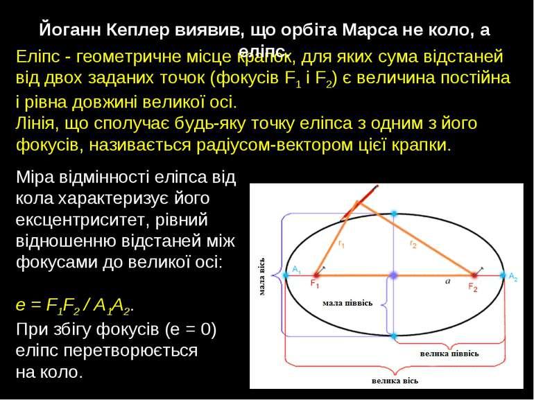 Еліпс-геометричнемісцекрапок, для яких сума відстаней віддвохзаданихто...