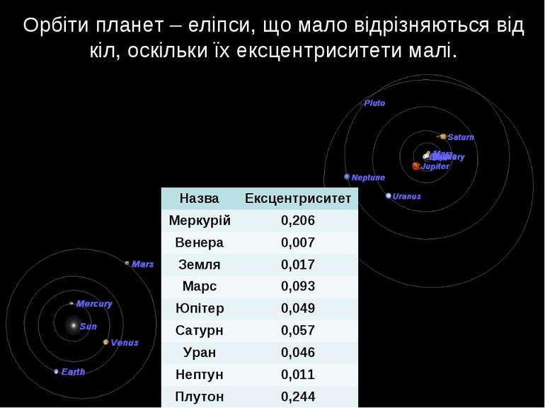 Орбіти планет – еліпси, що мало відрізняються від кіл, оскільки їх ексцентрис...