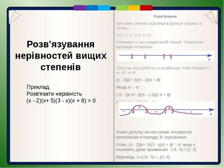 Розв'язання Розв'язання Нульових значень відповідна функція набуває в точках:...