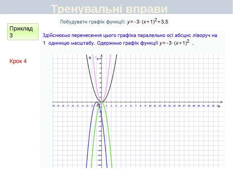 Шаблон: у=1,5х2