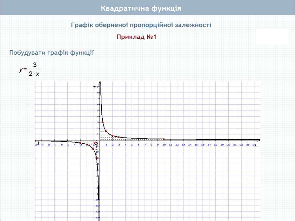 Пункт 3.1. Функція задана формулою y=ax2+ba+c, де x – змінна, a, b, c – дані ...