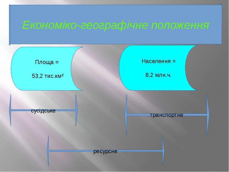 Економіко-географічне положення Площа = 53,2 тис.км² Населення = 8,2 млн.ч. с...