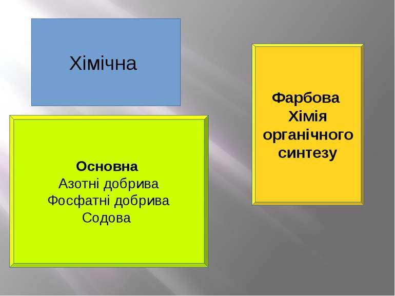 Хімічна Основна Азотні добрива Фосфатні добрива Содова Фарбова Хімія органічн...