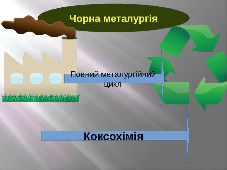 Чорна металургія Повний металургійний цикл Коксохімія