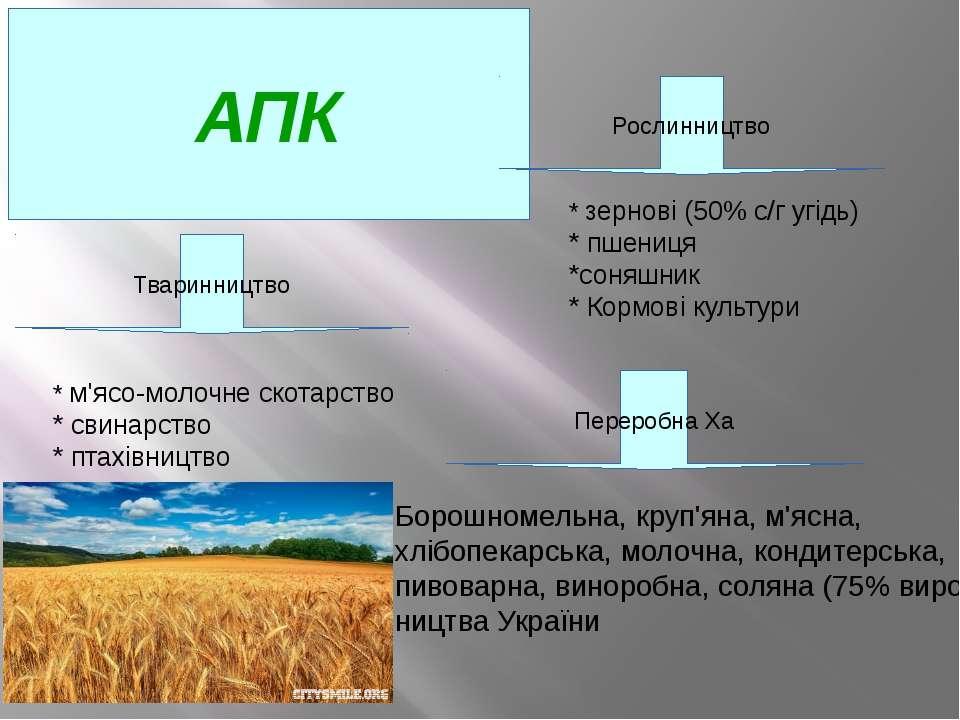 АПК Тваринництво Переробна Ха Рослинництво * м'ясо-молочне скотарство * свина...