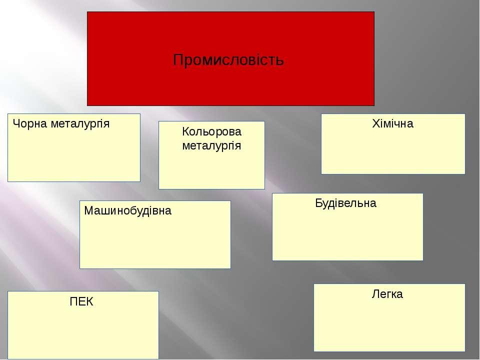 Промисловість Чорна металургія Будівельна Хімічна Легка Машинобудівна ПЕК Кол...