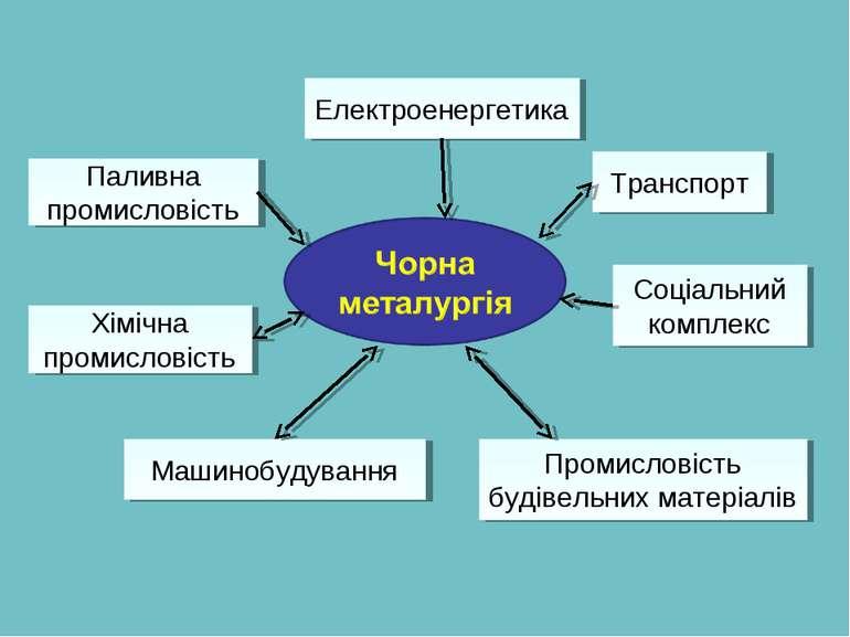 Електроенергетика Транспорт Соціальний комплекс Промисловість будівельних мат...