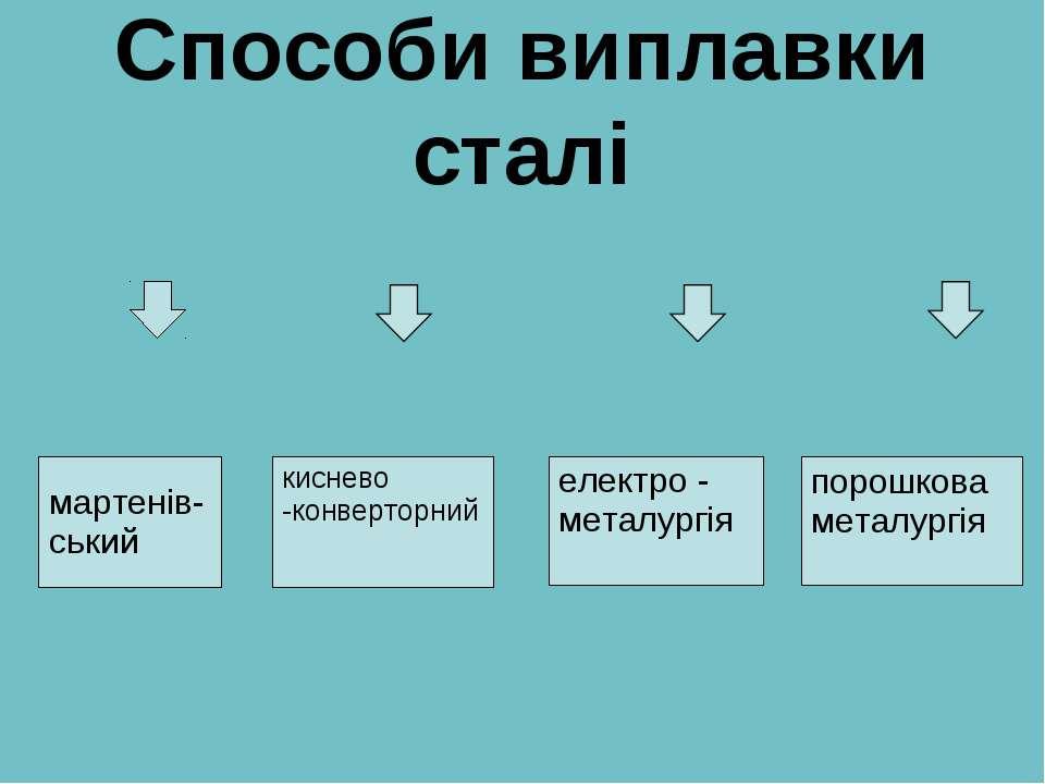 Способи виплавки сталі киснево -конверторний електро - металургія порошкова м...