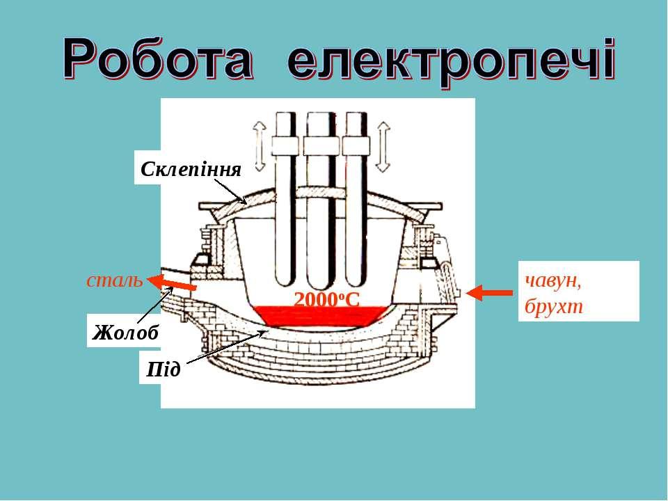 Під Жолоб Склепіння чавун, брухт сталь 2000оС