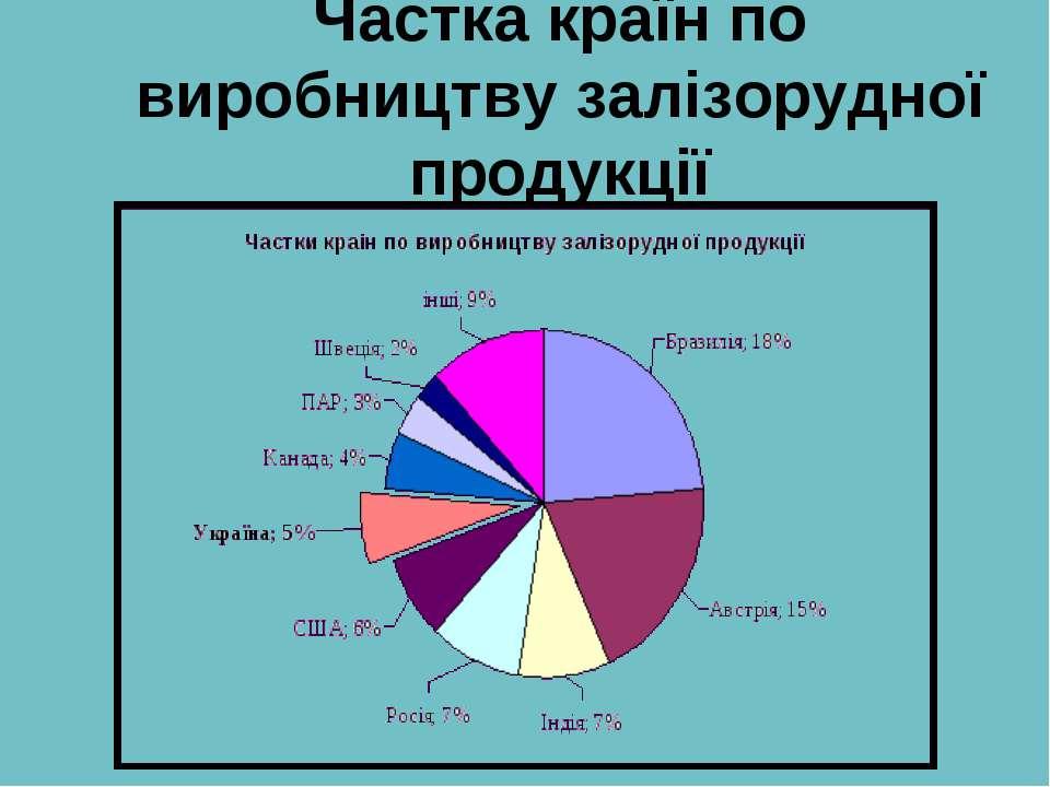 Частка країн по виробництву залізорудної продукції