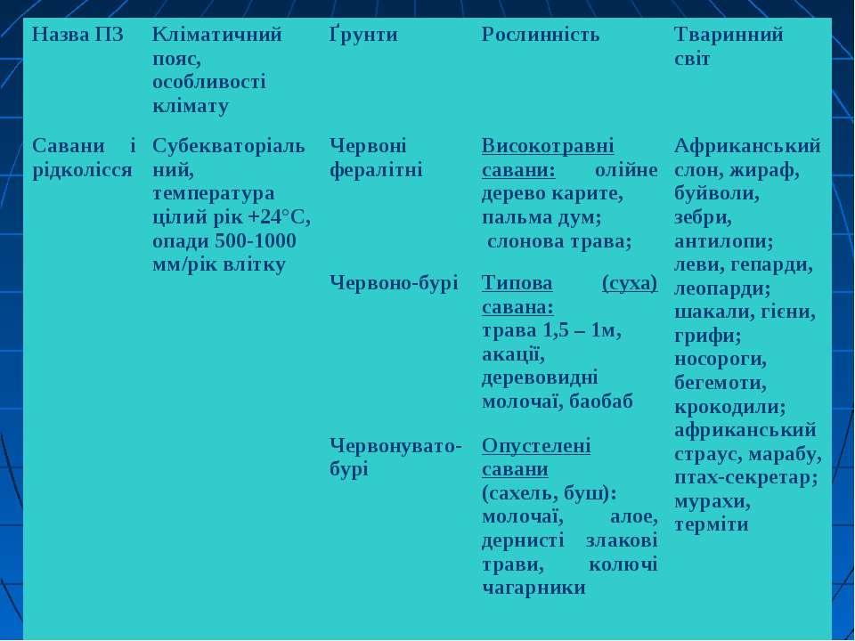Назва ПЗ Кліматичний пояс, особливості клімату Ґрунти Рослинність Тваринний с...