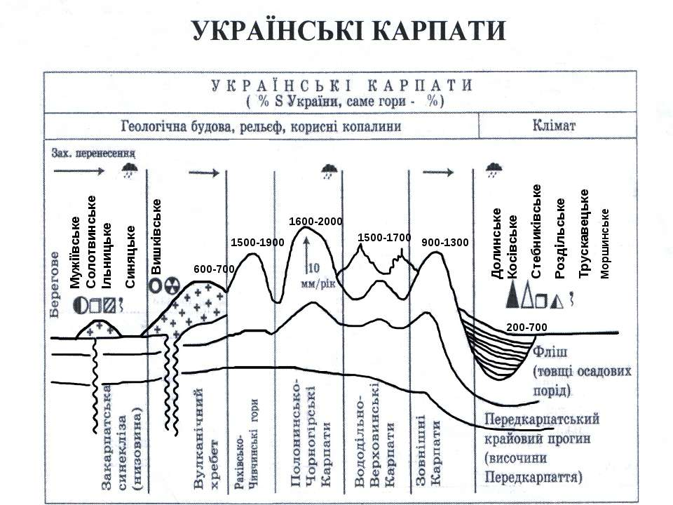 200-700 900-1300 1500-1700 1600-2000 1500-1900 600-700 Мужіївське Солотвинськ...